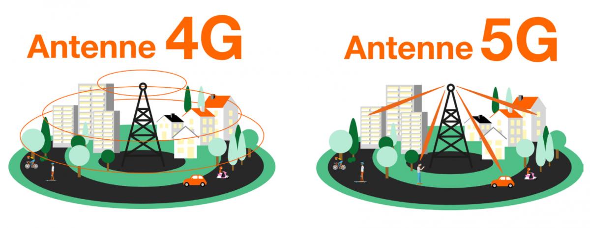 Diffusion des ondes 5G