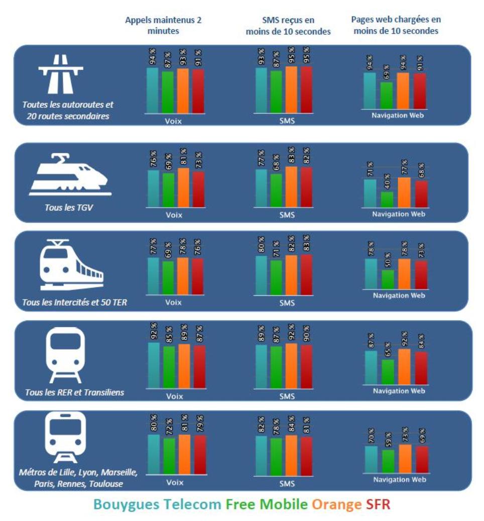 La qualité du réseau mobile dans les transports par opérateur