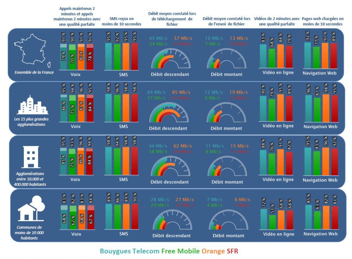 La qualité du réseau mobile dans les agglomérations, ville, et village