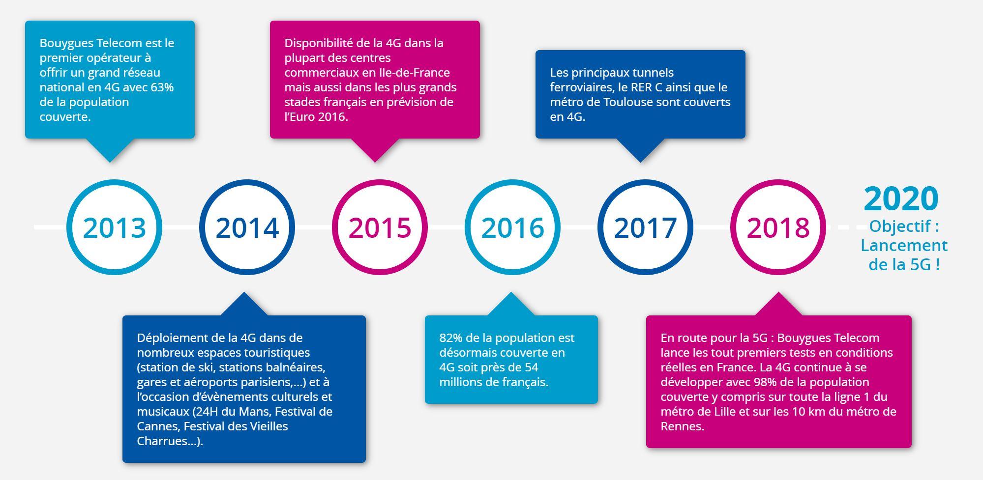 Le réseau mobile Bouygues telecom