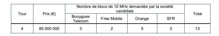 Premiers résultats des enchères pour les fréquences 5G