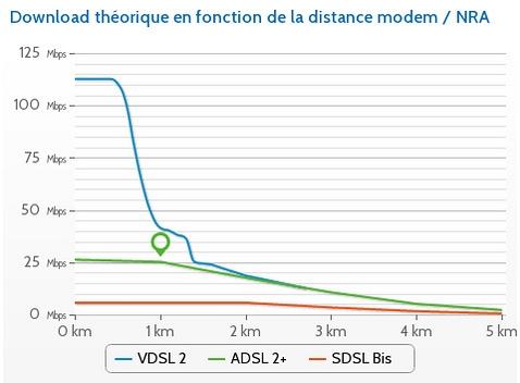Courbe d'affaiblissement du VDSL2