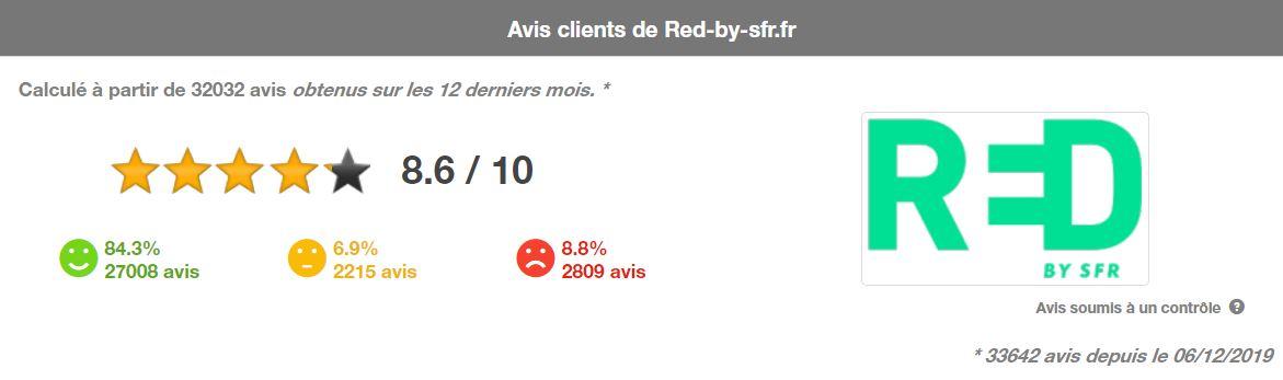 Avis des clients sur l'opérateur RED by SFR