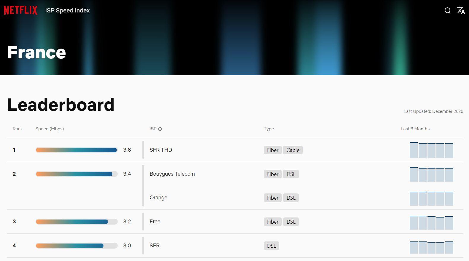 Vitesse des débits sur Netflix en fonction des opérateurs