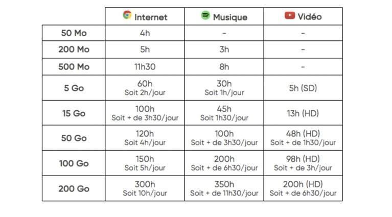 Tableau comparatif de la consommation de data en fonction des usages internet