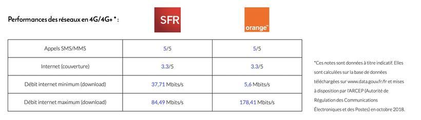 tableau d'un exemple de comparatif des performances réseau entre orange et sur à un endroit donné