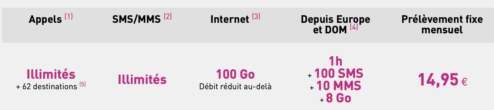 détail du forfait réglo mobile 4G 100 Go