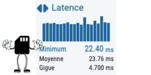 Taux de latence fibre